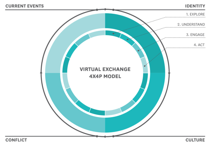 Virtual Exchange 4x4p