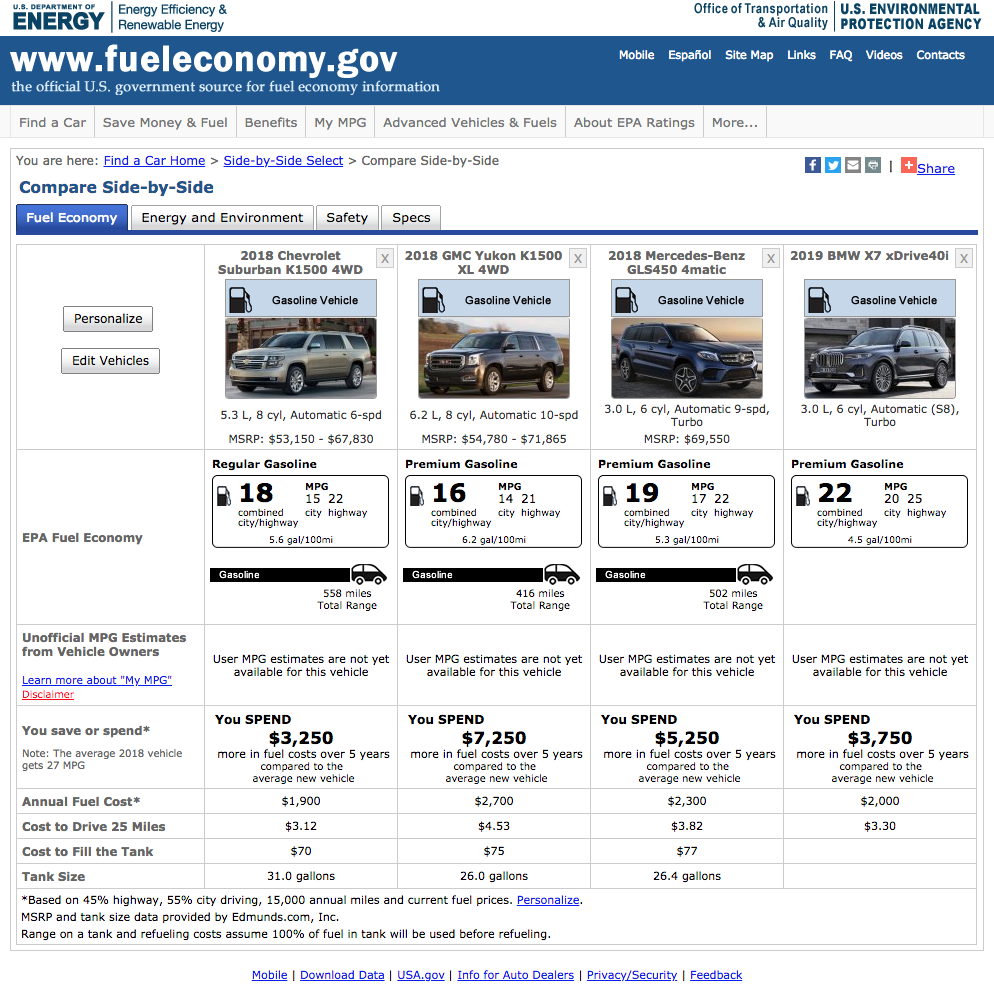 The Suburban actually has LOWER running costs than other large SUVs.