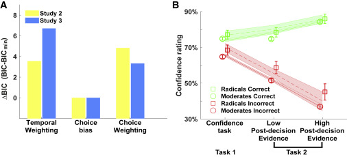 Figure 4. Individual differences in radicalism are captured by a choice bias model.