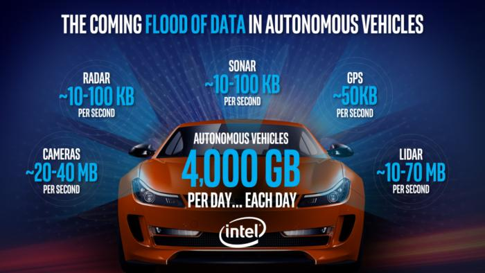 autonomous-vehicle-data-intel-100697604-large.jpg
