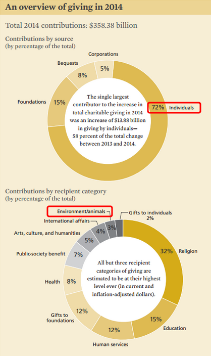 Source:The Giving Institute 2014 Report