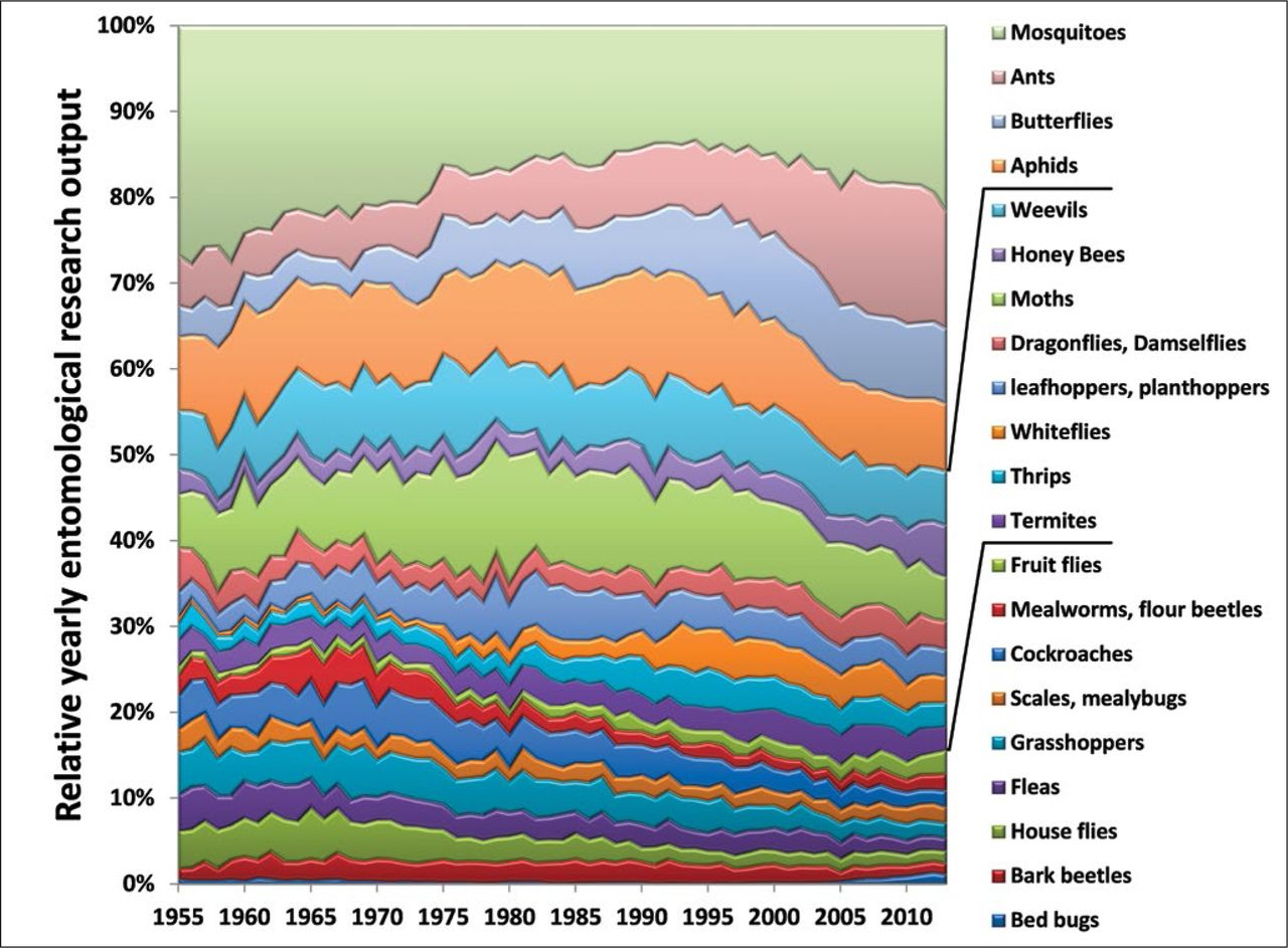 Relative production rate of entomological research for a given insect category over time. (From Chouvenc & Su 2015.)