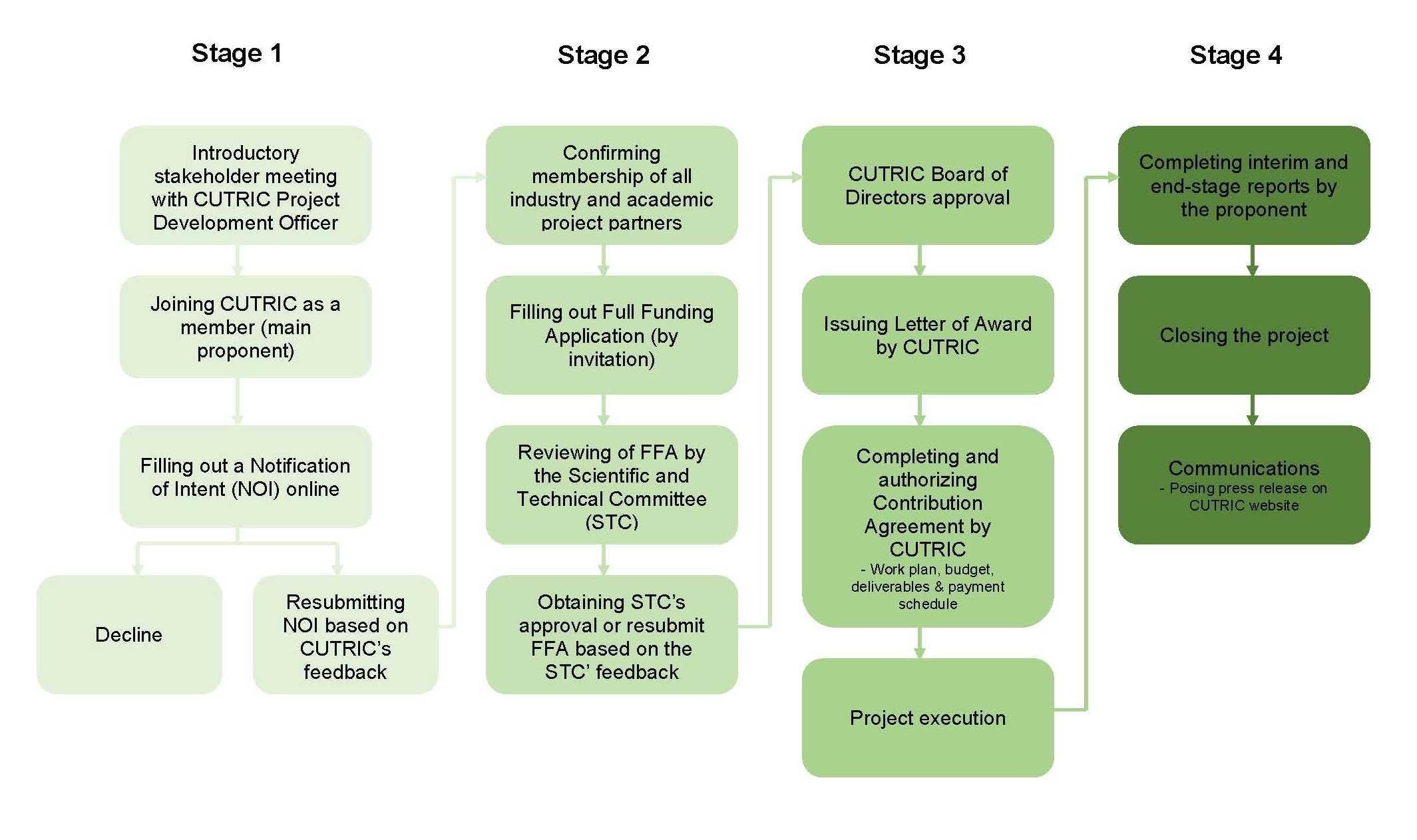 Figure 4: CUTRIC Funding Process
