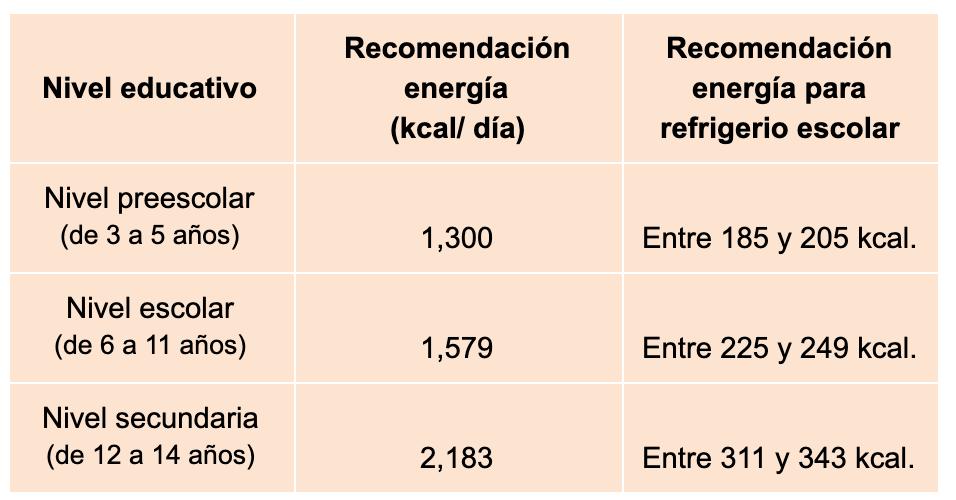 *Basado en las recomendaciones para población mexicana ( 1 ).