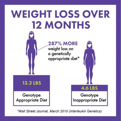 PathwayFit Weight Loss Chart