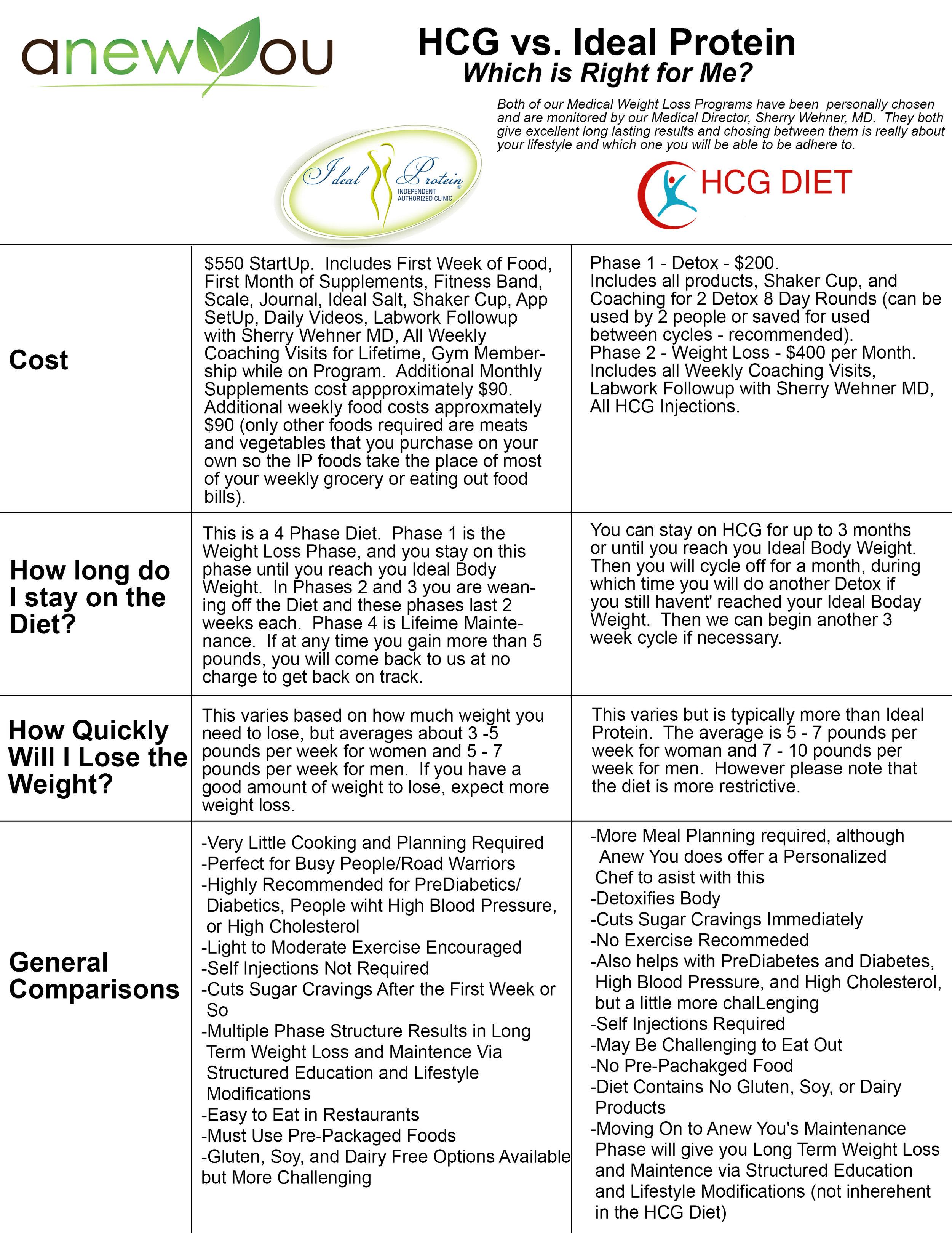 hcg vs Ideal Protein.JPG