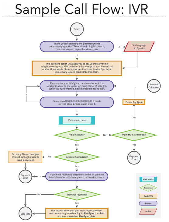 Sample Call Flow IVR.png