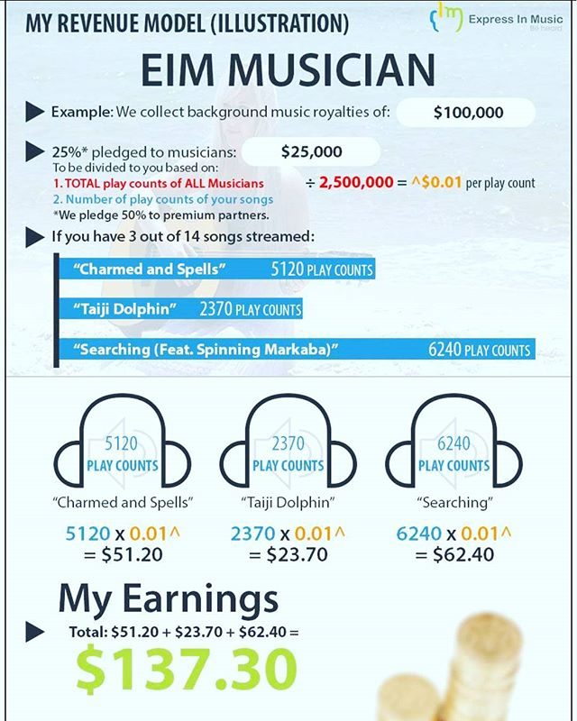 SHOUTOUT TO EIM FOR RECENTLY ADDING ALL DDP MUSIC GROUP CATALOG TO THERE PACIFIC ASIA NETWORK.  LOVE THE REVENUE PLAN YOU GIVE TO ARTISTS!!!!