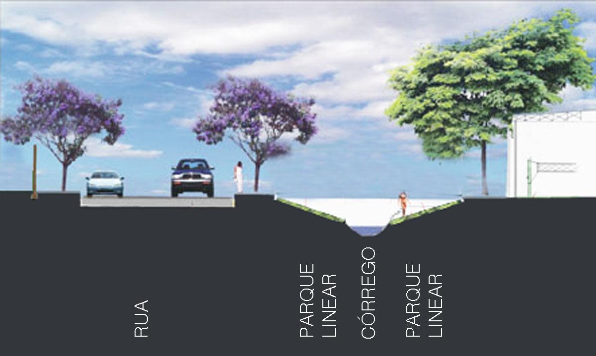 Corte esquemático mostrando criação de parques lineares ao longo de córregos