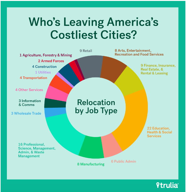 The young and poor don't face the same employment challenges let alone housing challenges (trulia)