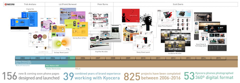 kyocera-chart.jpg