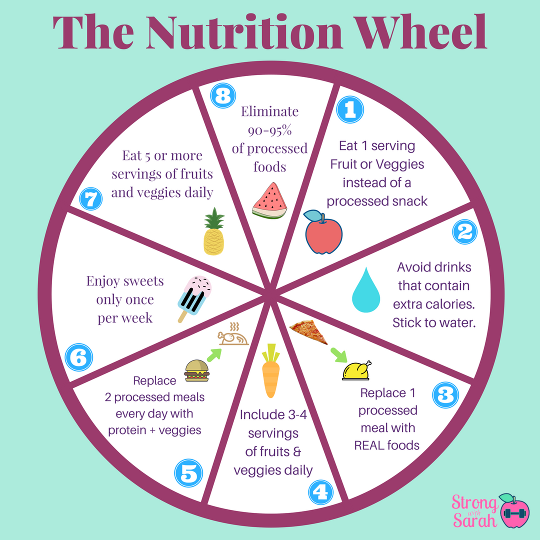 The Nutrition Wheel.png