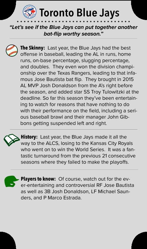 Toronto Blue Jays Team Summary
