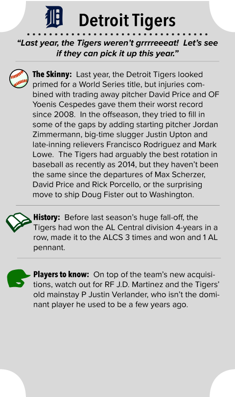 Detroit Tigers Team Summary