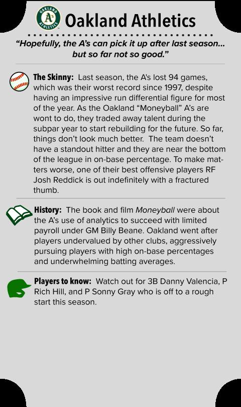 Oakland Athletics Team Summary
