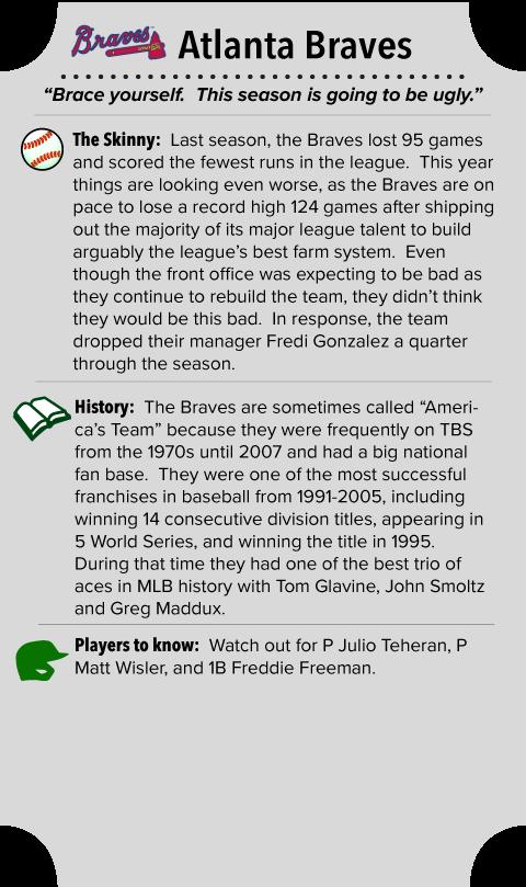Atlanta Braves Team Summary