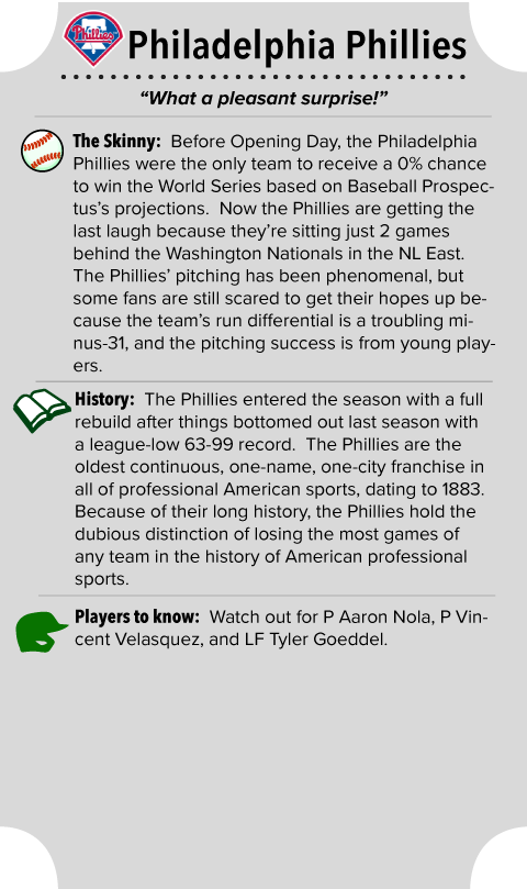 Philadelphia Phillies Team Summary