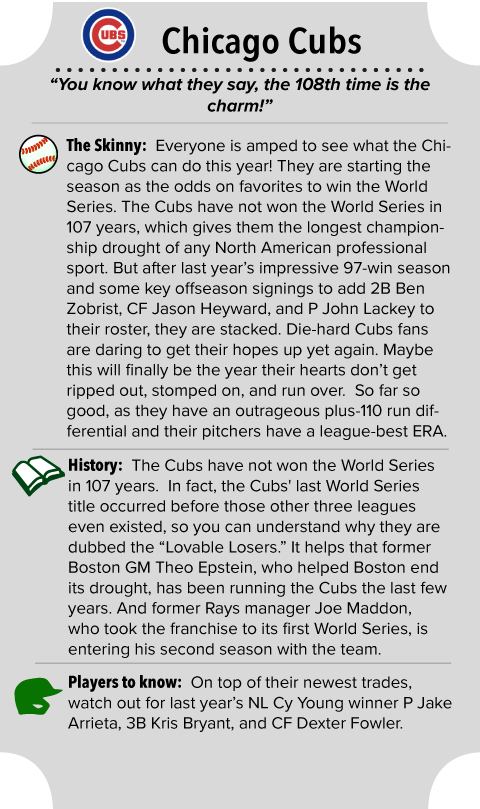 Chicago Cubs Team Summary
