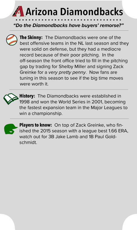 Arizona Diamondbacks Team Summary