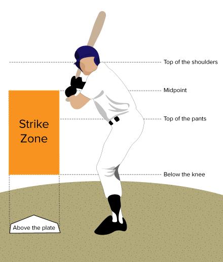BASEBALL STRIKE ZONE.  Click to enlarge.