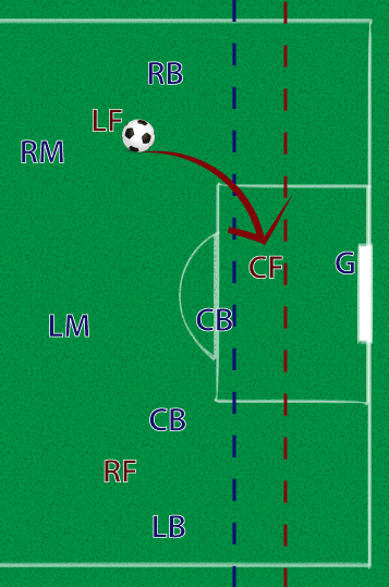THE TEAM IN RED IS IN POSSESSION OF THE BALL. IF THE RED LF PASSES TO THE RED CF OR THE RED CF GAINS AN UNFAIR ADVANTAGE, AN OFFSIDE OFFENSE WILL BE CALLED.   Click to enlarge.