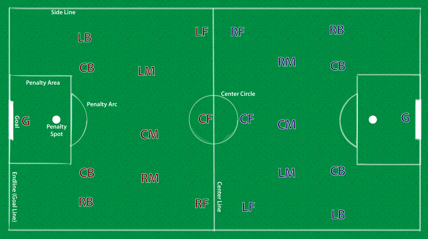 TYPICAL STARTING POSITIONS, ASSUMING THE RED TEAM STARTS WITH THE BALL.   Click to enlarge.