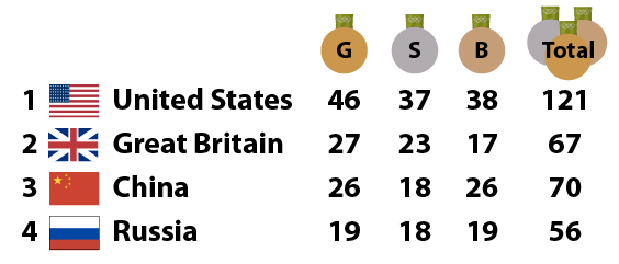 Rio Olympics Final Medal Count