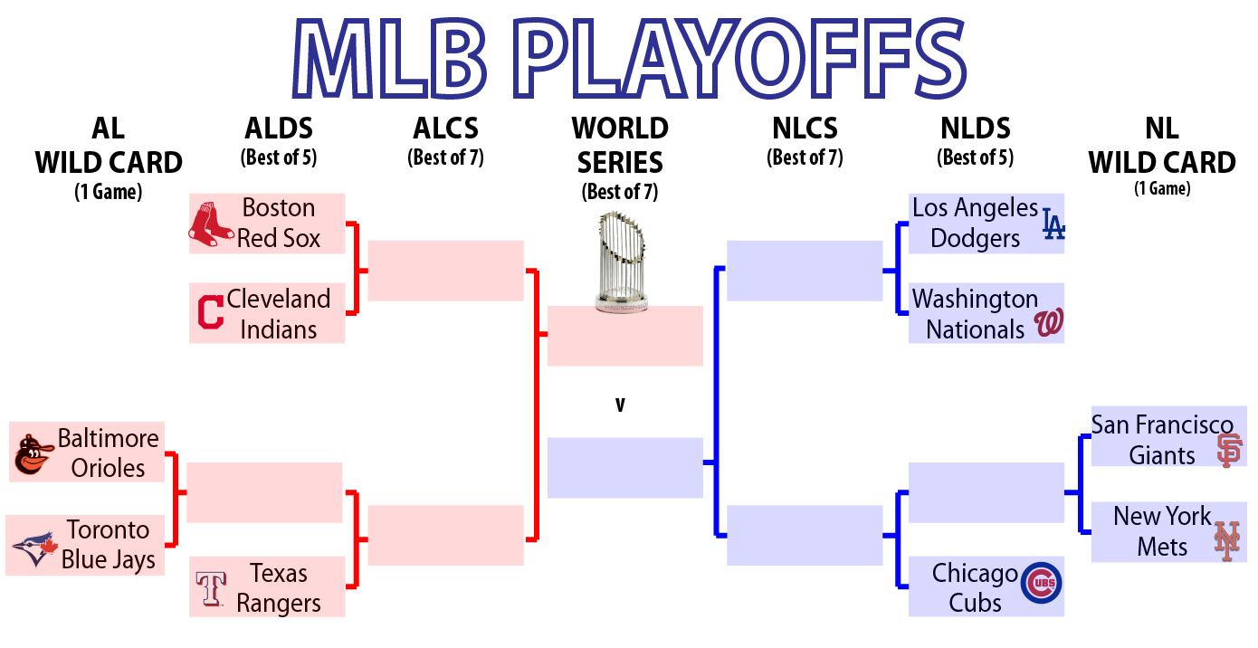 MLB Playoffs bracket 2016