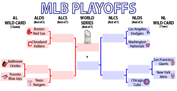 mlb playoff picture