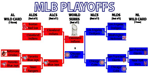 MLB Playoff Bracket