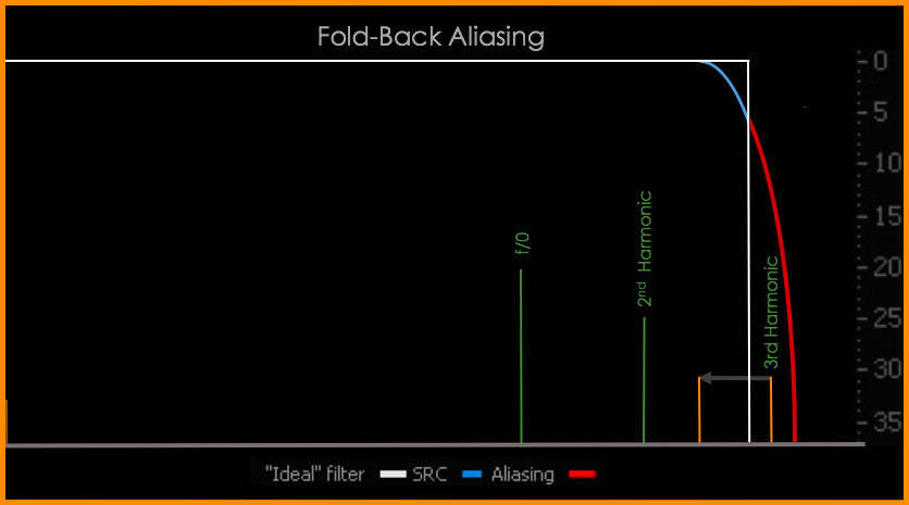 Distortion content exceeds the Nyquist-Shannon frequency and is folded back into the audible spectrum.  Aliasing  fold back  is dependent on the type of distortion applied.  The above harmonic distortions and aliasing are simplified for clarity.  In reality the interactions are much more complex.