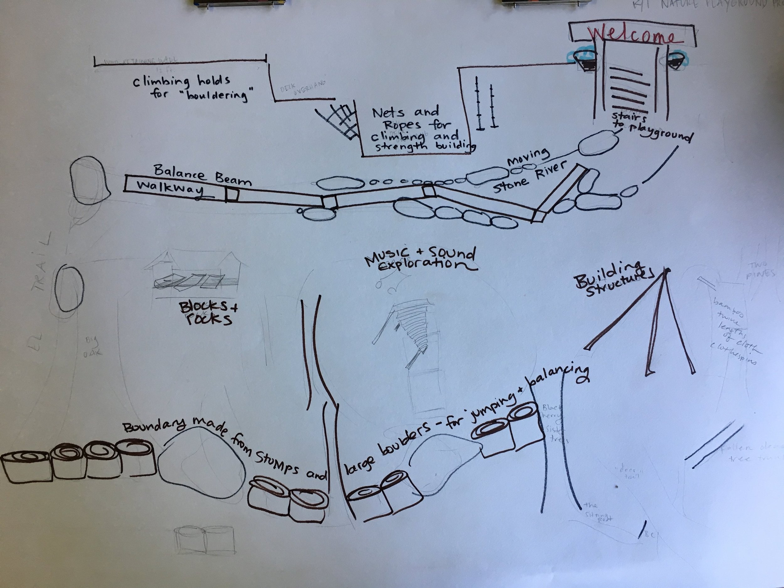 "This was our ""working map"", used to gather ideas from kindergarten and first grade teachers, administrators and our environmental education coordinator."