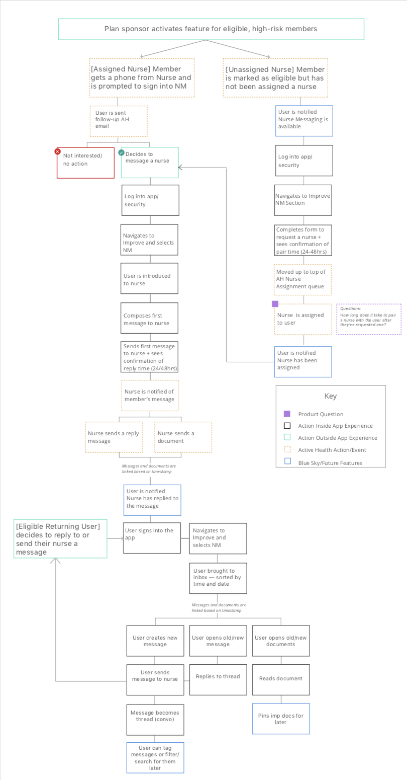 Example user flow - This user flow outlines what happens instances of success and failure, questions for product, actions taken inside and outside the app, actions that the third party company takes, as well as blue sky features for future iterations.