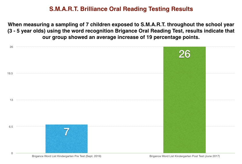 2017 Brigance & Slosson Oral Reading Results.002.jpeg