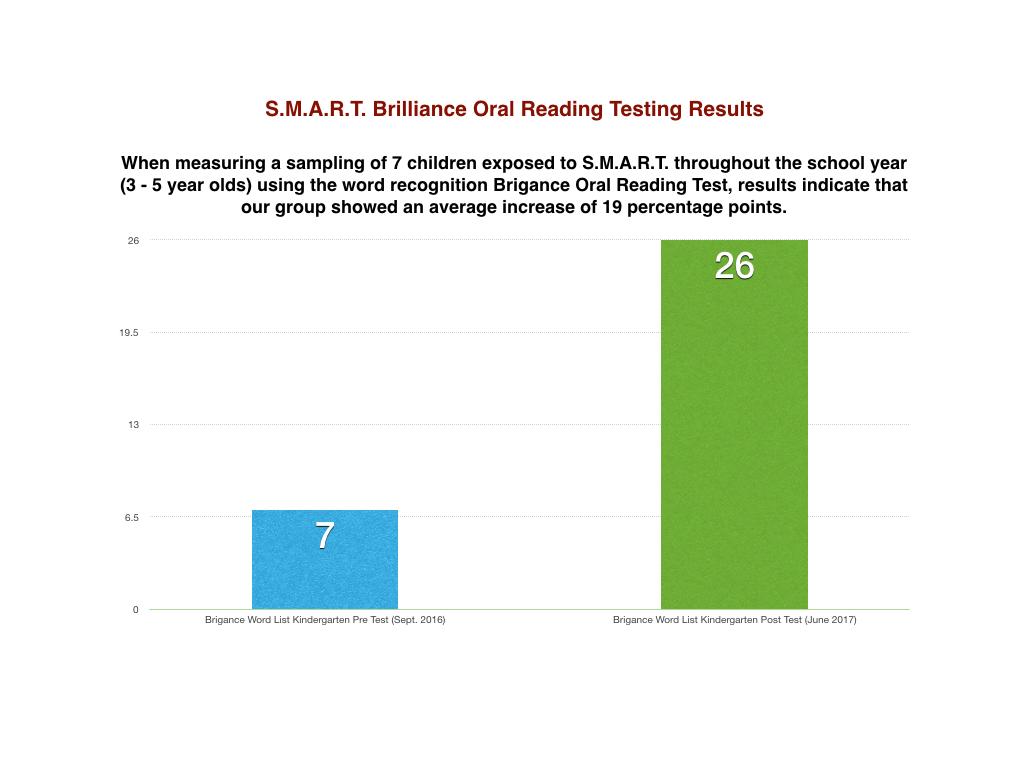 2017 Brigance & Slosson Oral Reading Results.002.jpeg