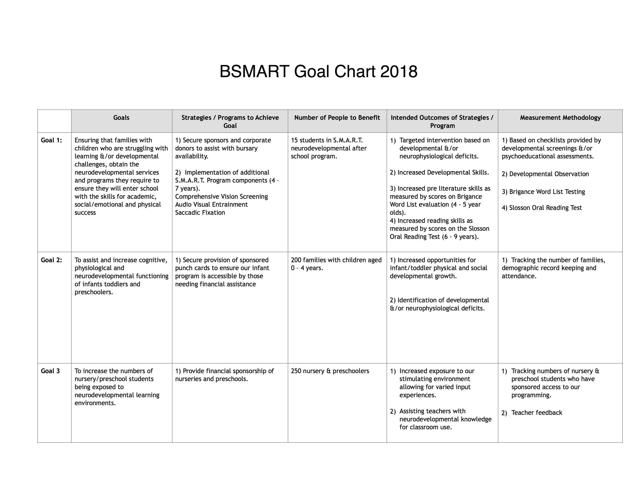 BSMART Goal Chart 2018.jpg