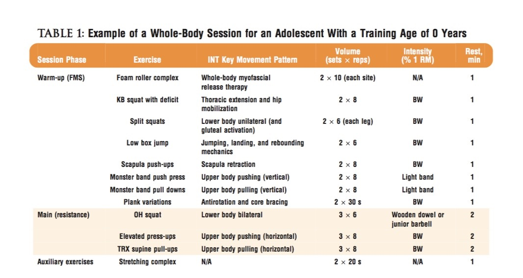 Used with permission from Dr Greg Myer. Taken from ' How young is too young to train' (Myers et al 2013).