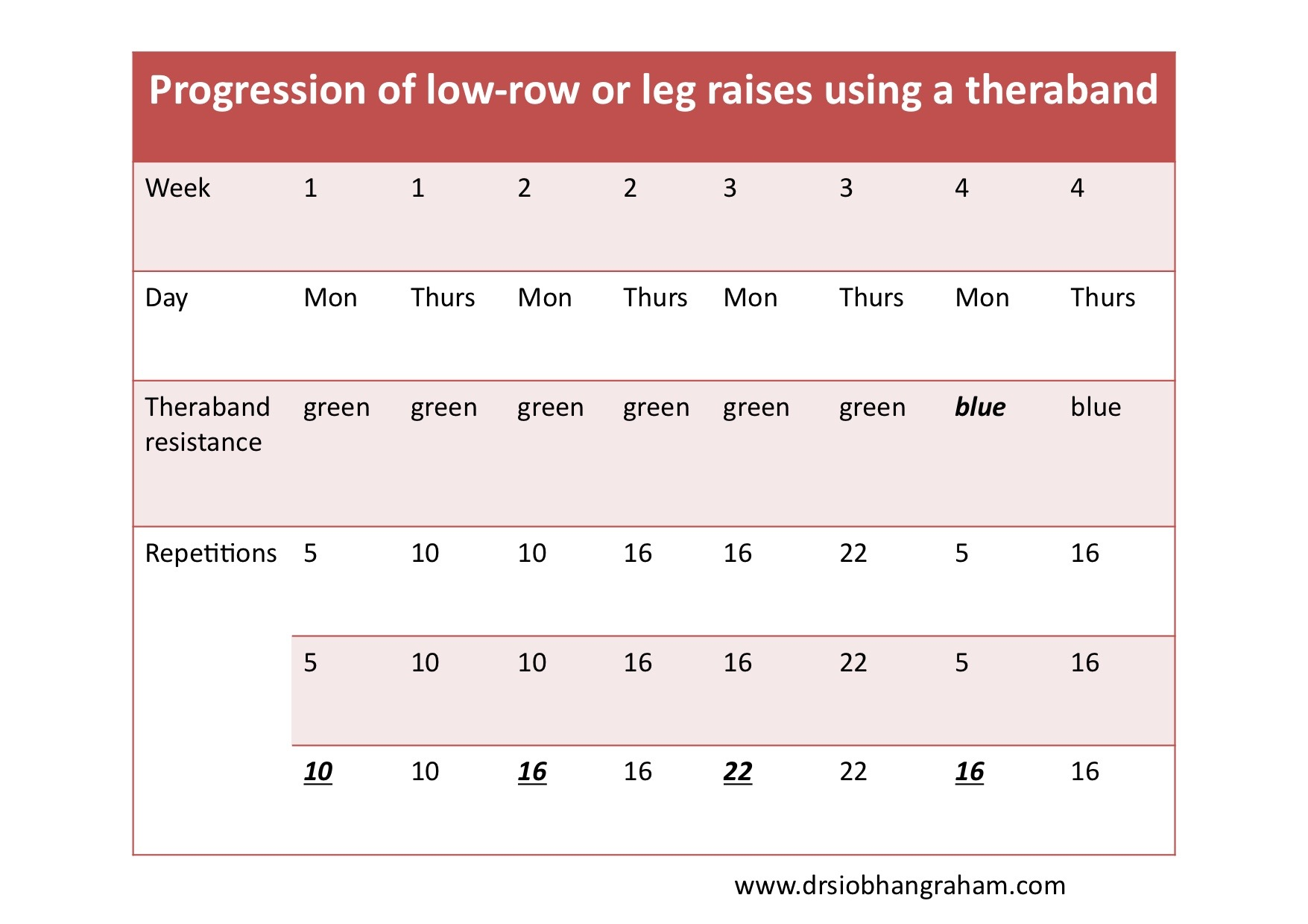 Table 4. Progression of exercises using an exercise band (Theraband)