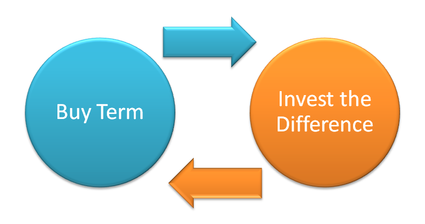Buy Term & Invest the Difference