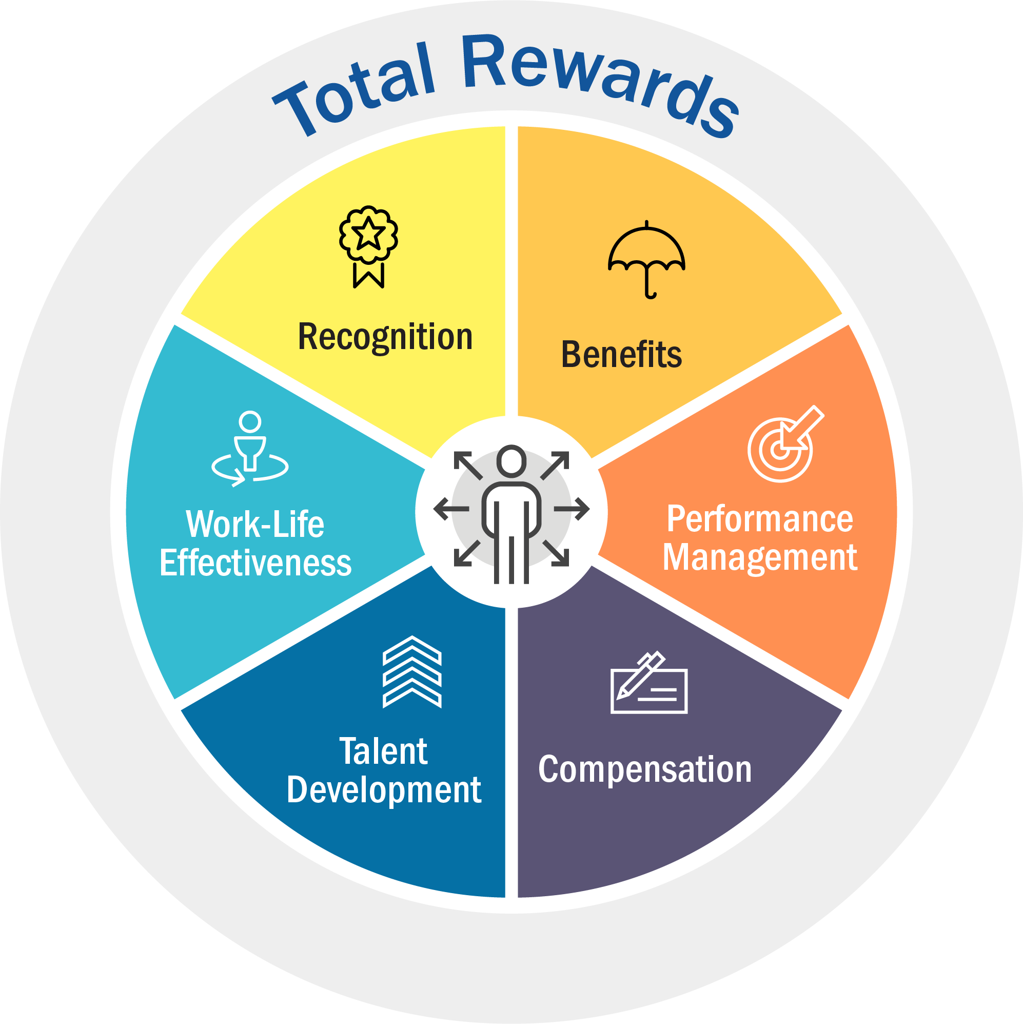 Simmons Foods Total Rewards