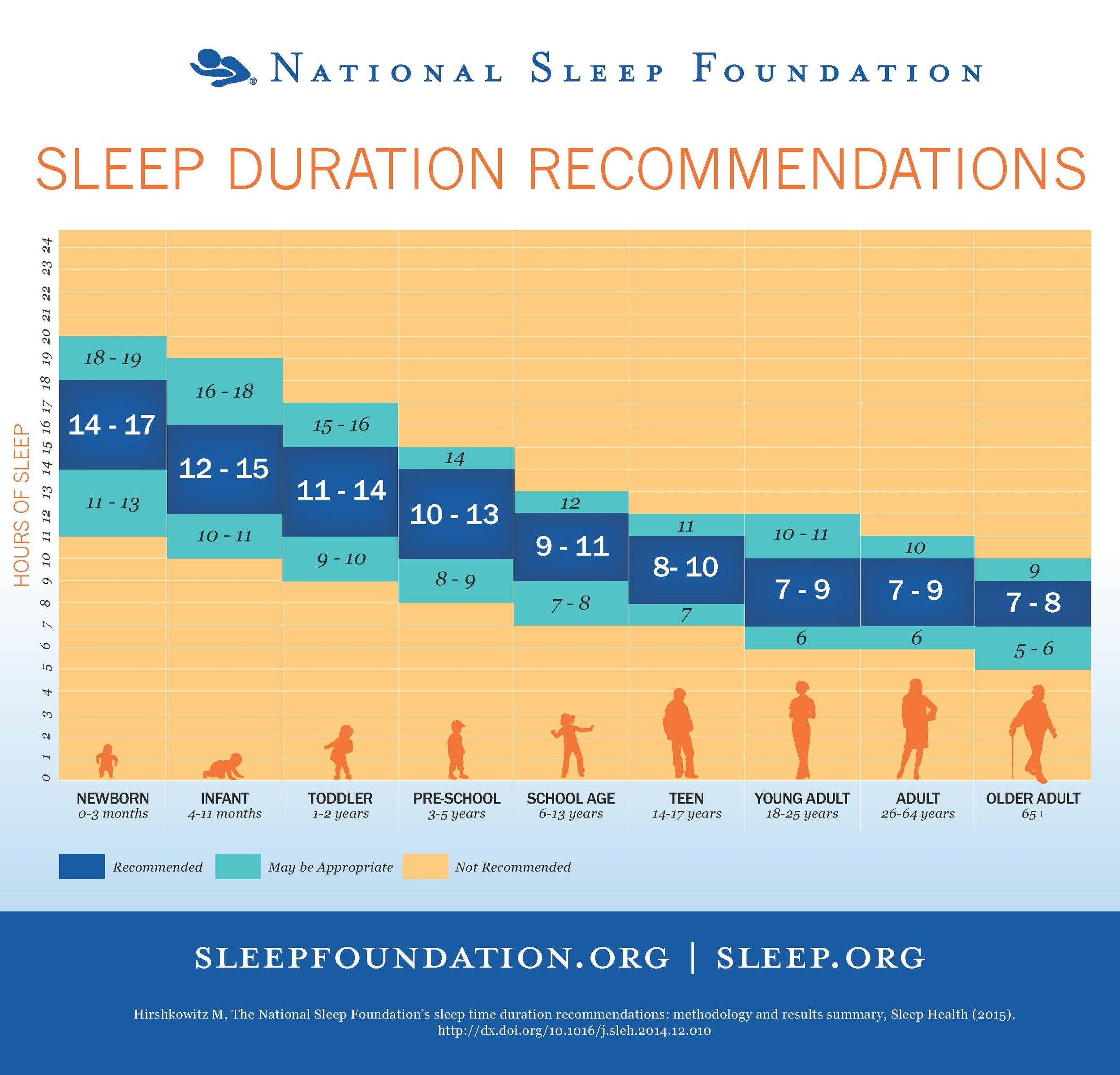 sleeptimerecommendations_chart_final.jpg