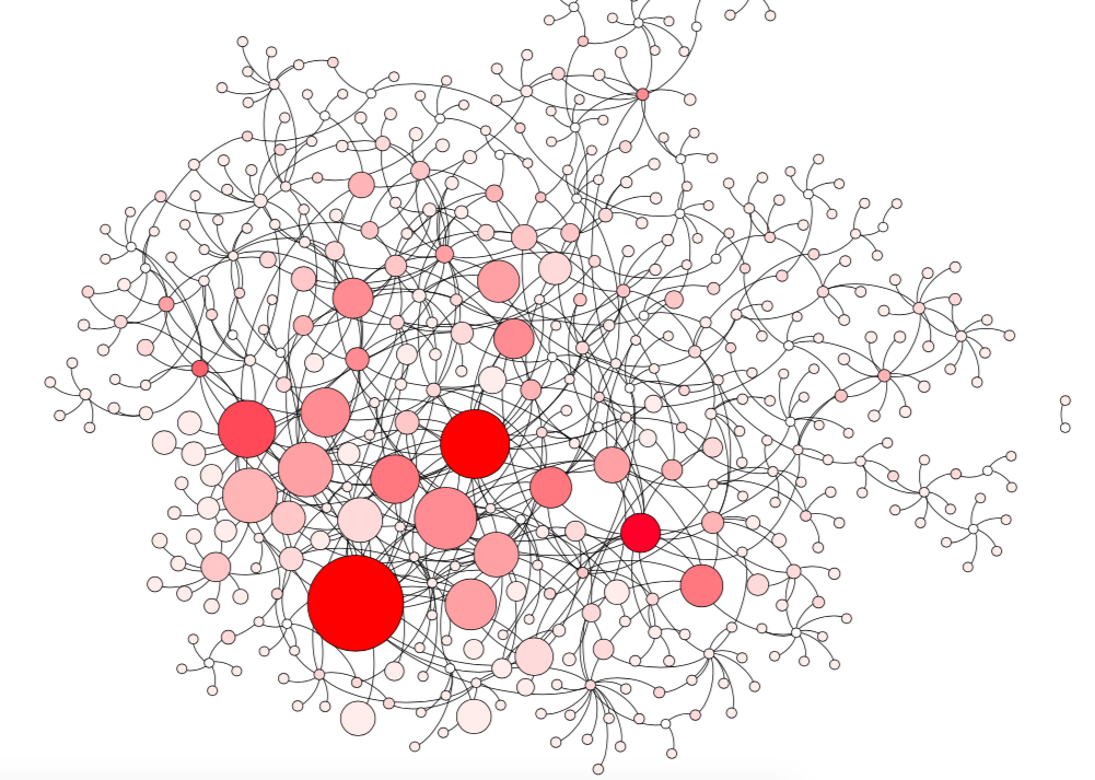 Prestige Network of 546 Social Justice Organizers in New York City, 2013-2014