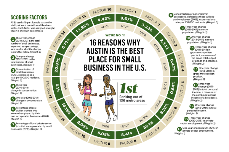Courtesy:  Austin Business Journal