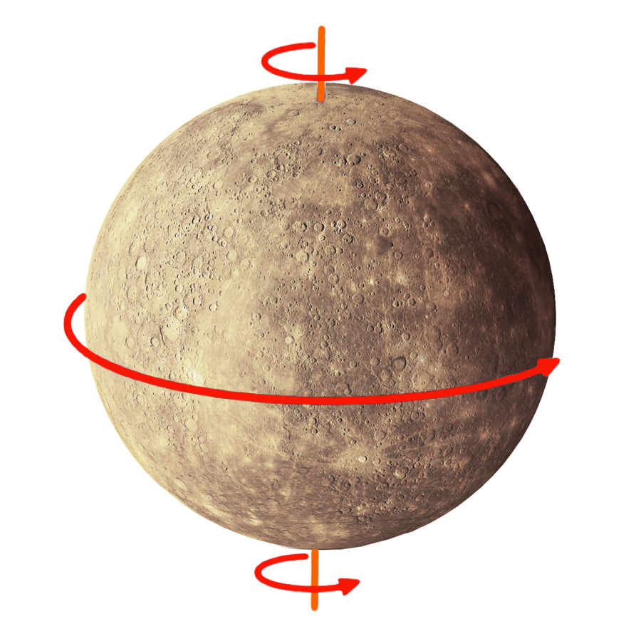 Rotation Period - It takes Mercury 1,407.5 hours to complete one rotation. That's almost two months!