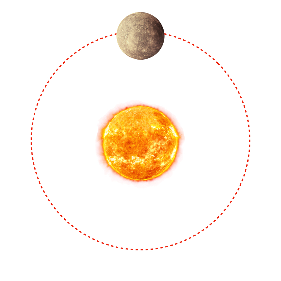 Revolution Period - Because it is closest to the Sun, Mercury orbit is relatively short and it's able to complete a revolution in 0.24 earth years.