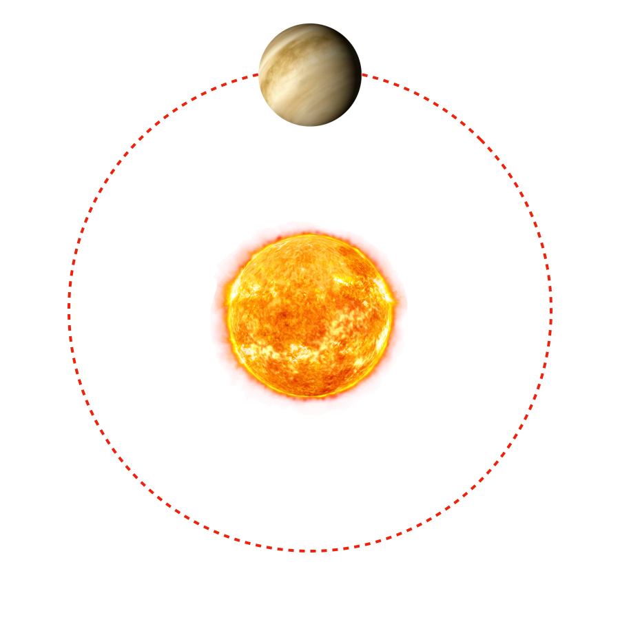 Revolution Period - Second from the Sun, Venus completes a revolution every 0.62 earth years.