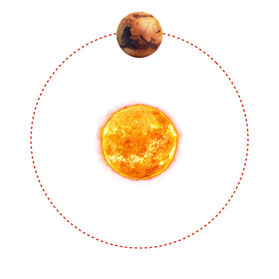 Revolution Period - Mars revolves around the Sun every 1.88 earth years.