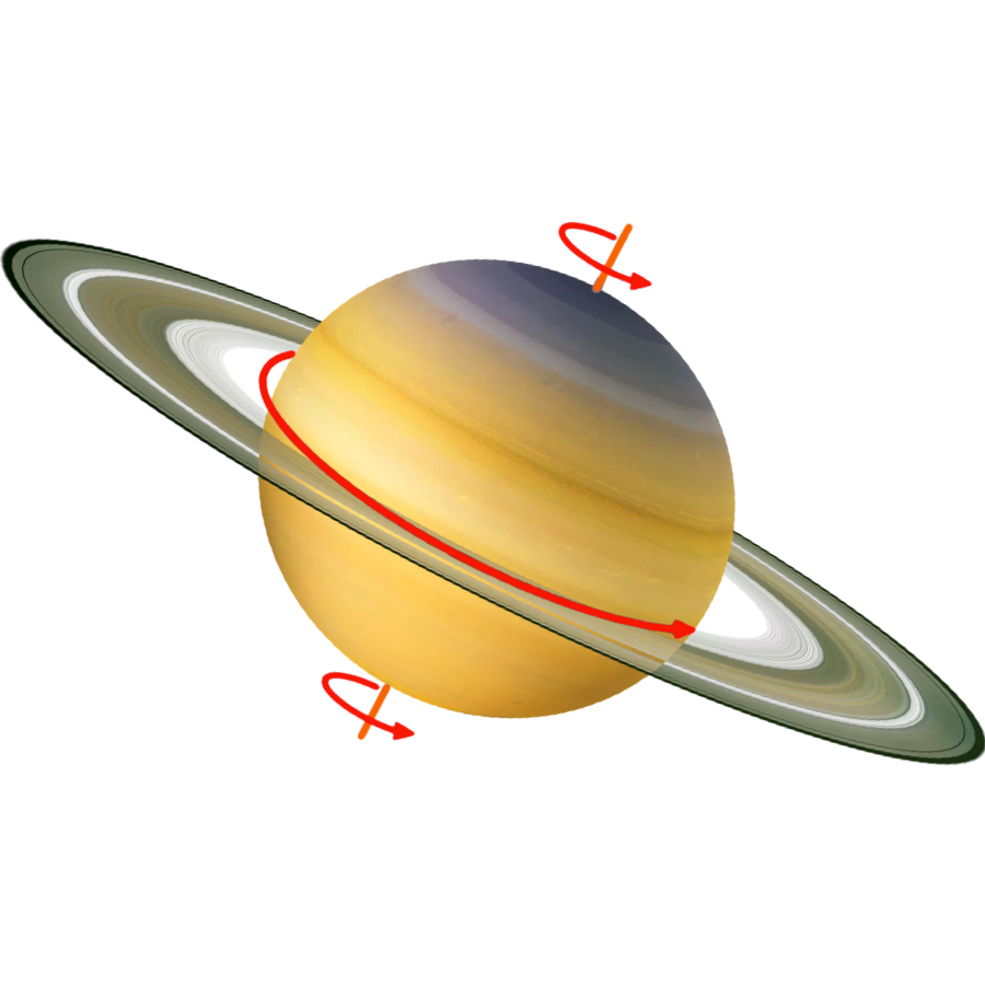 Rotation Period - Like Jupiter, Saturn spins very quickly. It completes a rotation every 10.6 hours.