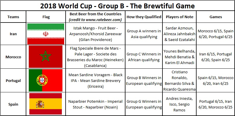 2018 World Cup - Group B - The Brewtiful Game.jpg
