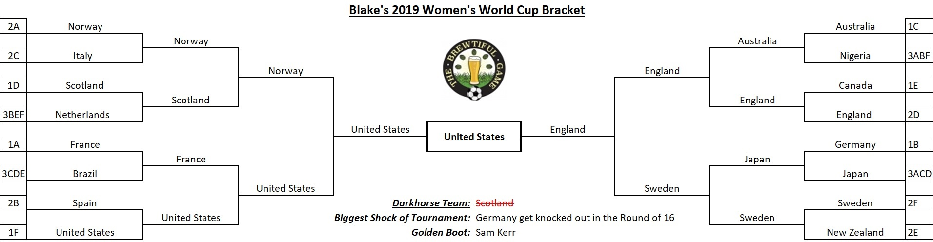 Blake's 2018 Brewtiful Beer Bracket - Final.jpg